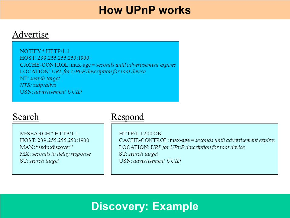 Discovery: Example How UPnP works M-SEARCH * HTTP/1.1 HOST: 239.255.255.250:1900 MAN: ssdp:discover MX: seconds to delay response ST: search target HT