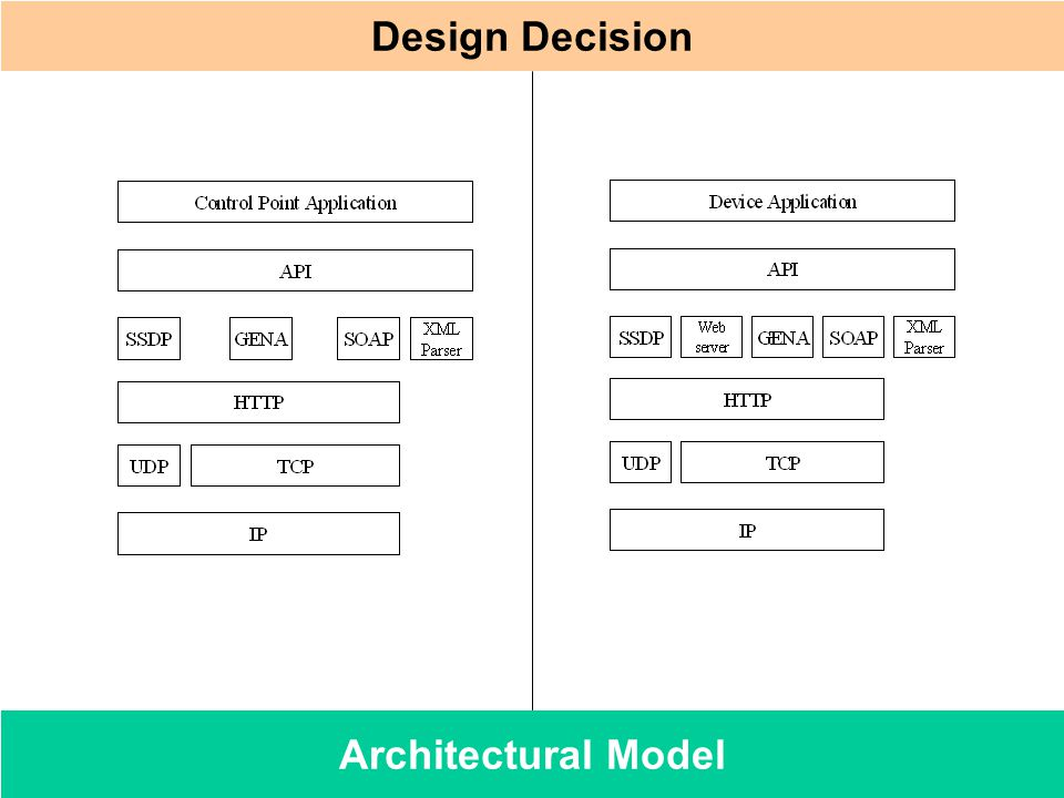 Architectural Model Design Decision