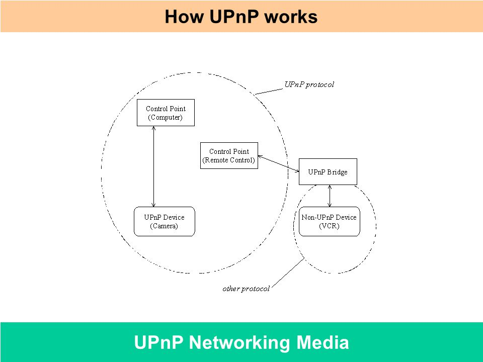 UPnP Networking Media How UPnP works