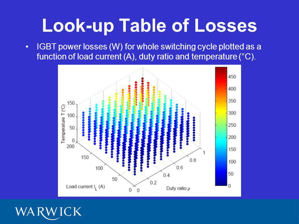 Look-up Table of Losses IGBT power losses (W) for whole switching cycle plotted as a function of load current (A), duty ratio and temperature (°C).