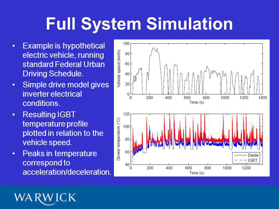 Full System Simulation Example is hypothetical electric vehicle, running standard Federal Urban Driving Schedule. Simple drive model gives inverter el