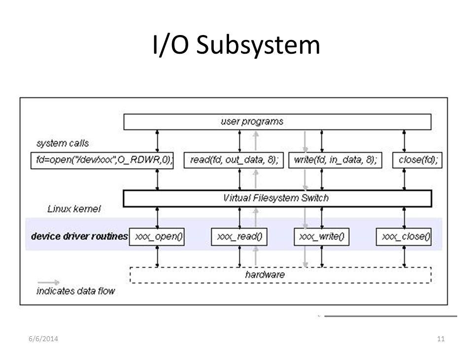 6/6/201411 I/O Subsystem