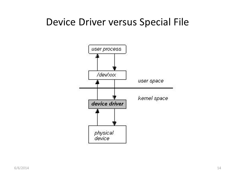 6/6/201414 Device Driver versus Special File