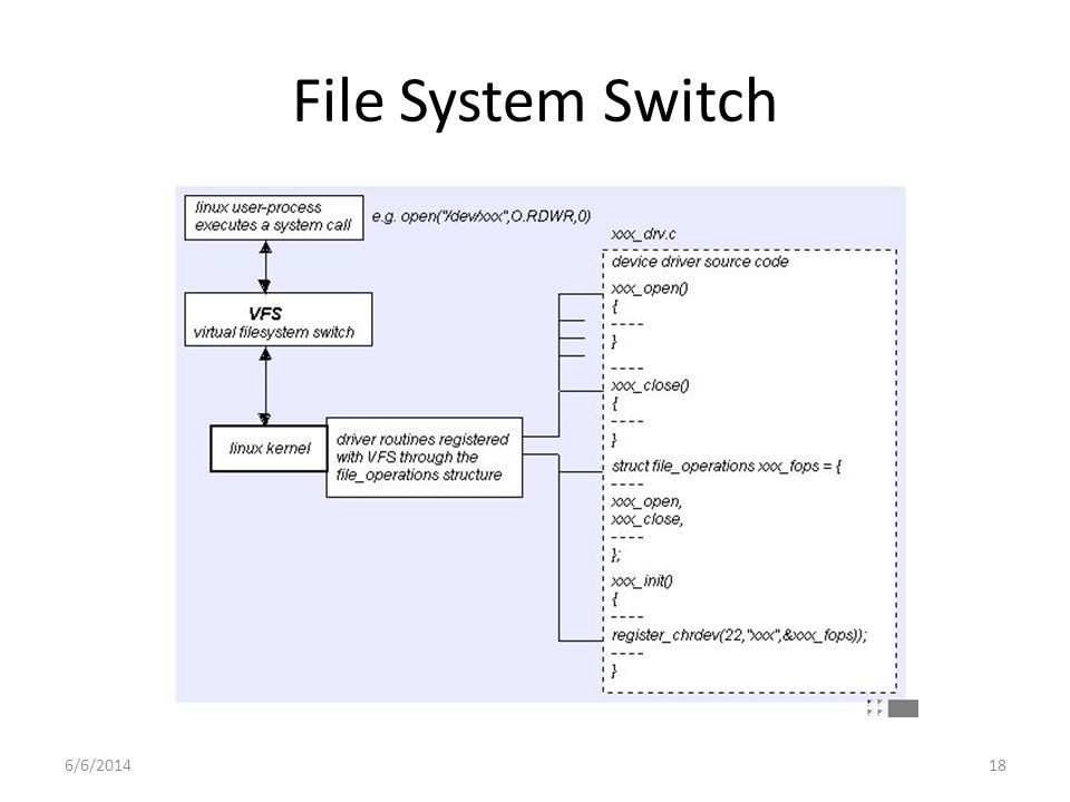 6/6/201418 File System Switch