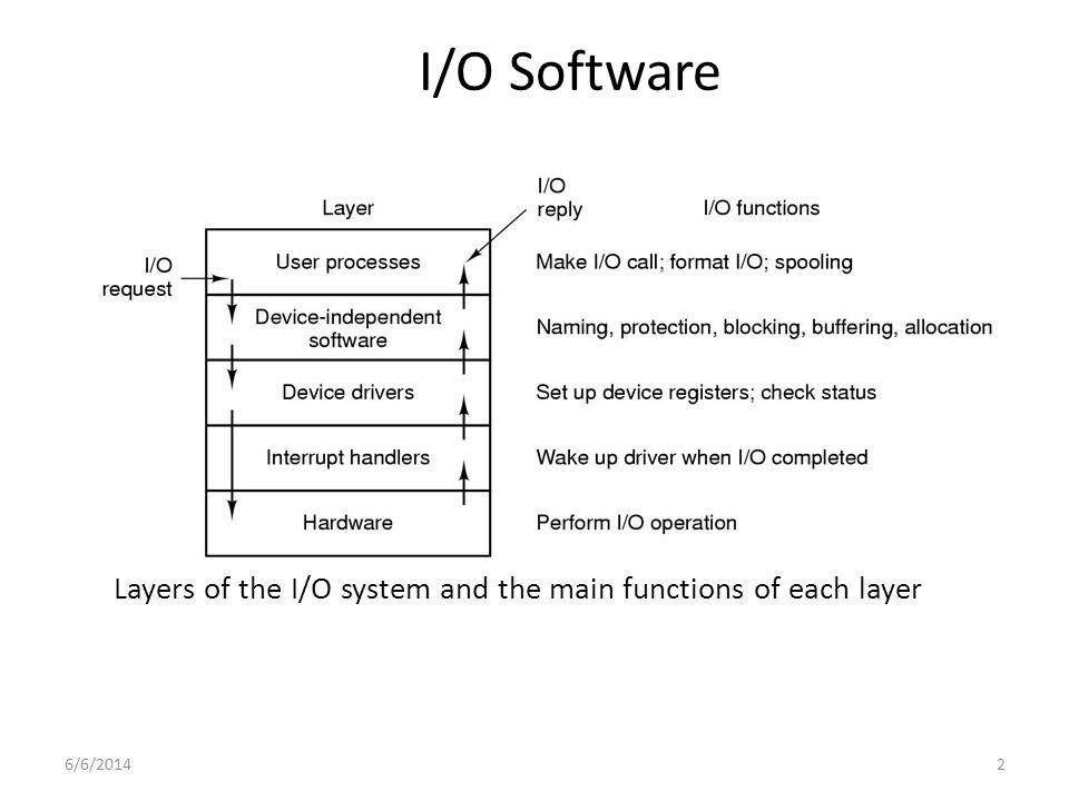 6/6/20143 I/O Software Layer: Principle Interrupts are facts of life, but should be hidden away, so that as little of the OS as possible knows about them.