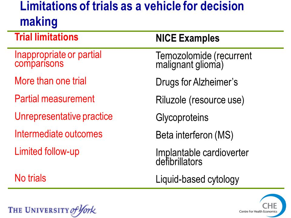 Limitations of trials as a vehicle for decision making Trial limitations Inappropriate or partial comparisons More than one trial Partial measurement Unrepresentative practice Intermediate outcomes Limited follow-up No trials NICE Examples Temozolomide (recurrent malignant glioma) Drugs for Alzheimers Riluzole (resource use) Glycoproteins Beta interferon (MS) Implantable cardioverter defibrillators Liquid-based cytology