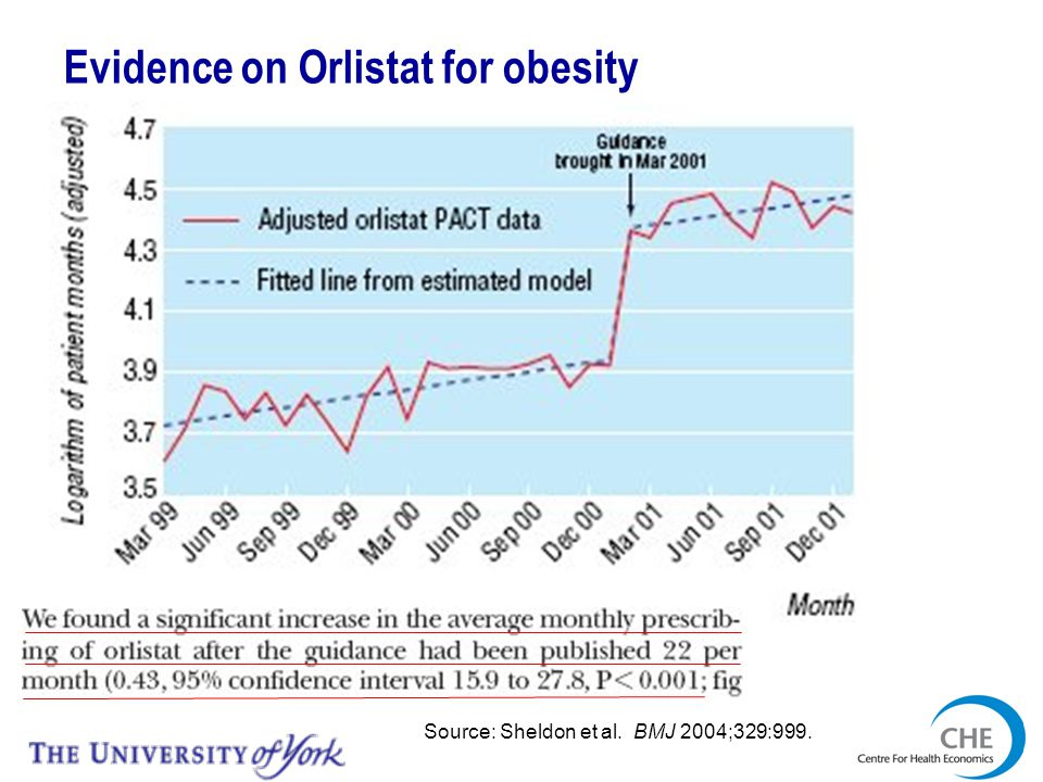 Evidence on Orlistat for obesity Source: Sheldon et al. BMJ 2004;329:999.
