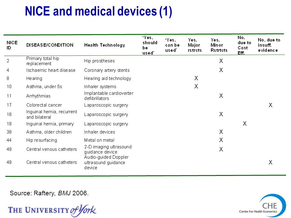 NICE and medical devices (1) Source: Raftery, BMJ 2006.