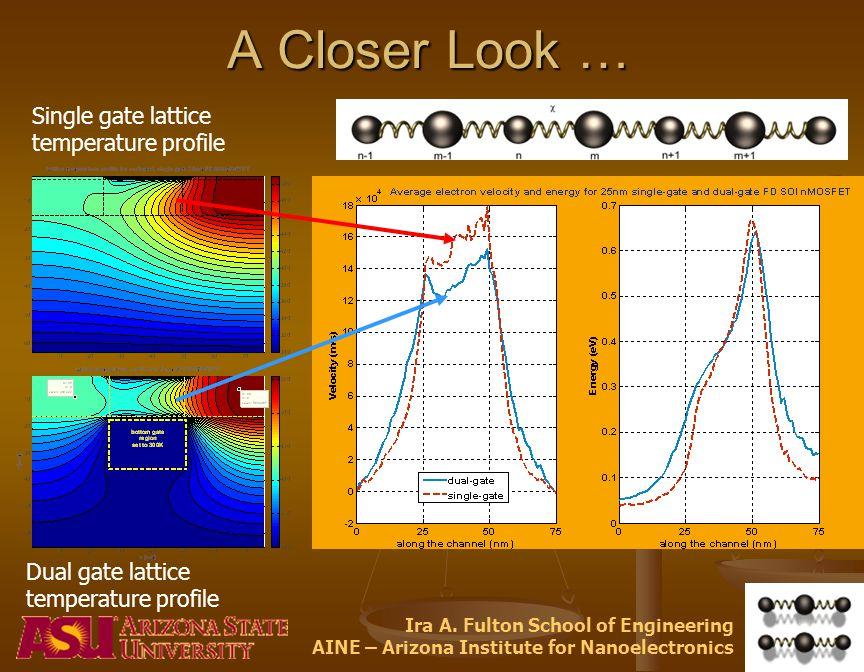 Ira A. Fulton School of Engineering AINE – Arizona Institute for Nanoelectronics A Closer Look … Single gate lattice temperature profile Dual gate lat