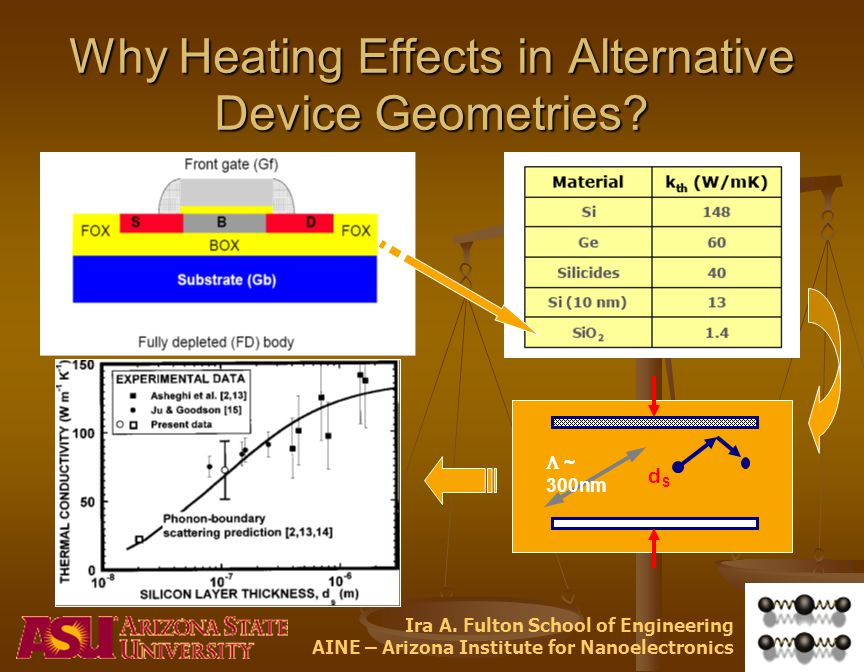 Ira A. Fulton School of Engineering AINE – Arizona Institute for Nanoelectronics Why Heating Effects in Alternative Device Geometries? dSdS ~ 300nm