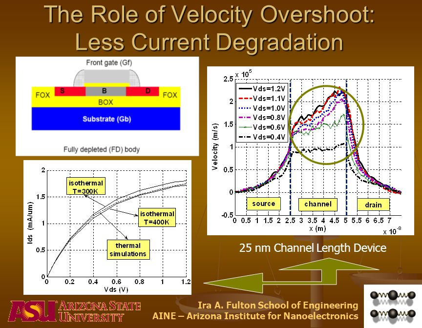 Ira A. Fulton School of Engineering AINE – Arizona Institute for Nanoelectronics The Role of Velocity Overshoot: Less Current Degradation 25 nm Channe
