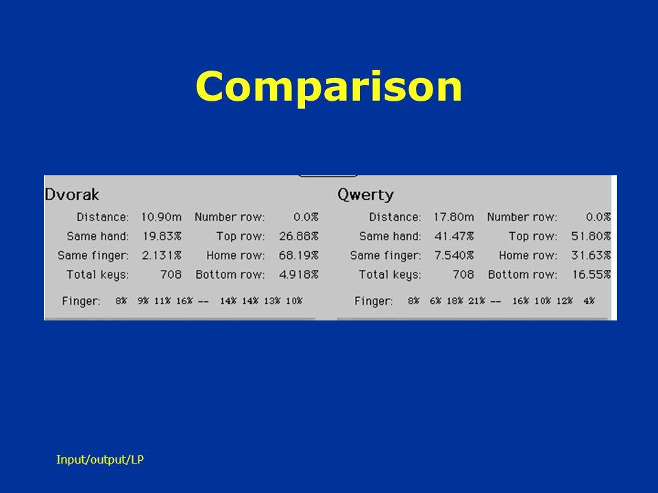 Input/output/LP Comparison