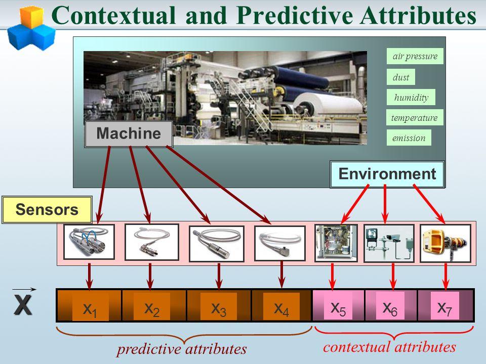 Contextual and Predictive Attributes Machine Environment Sensors X x1x1 x2x2 x3x3 x4x4 x5x5 x6x6 x7x7 predictive attributes contextual attributes air pressure dust humidity temperature emission