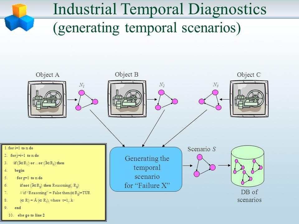 Industrial Temporal Diagnostics (generating temporal scenarios) N1N1 Scenario S N3N3 N2N2 Object A Object B Object C Generating the temporal scenario for Failure X DB of scenarios 1.