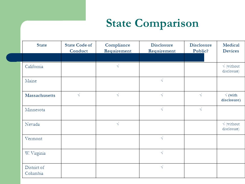 State Comparison StateState Code of Conduct Compliance Requirement Disclosure Requirement Disclosure Public.