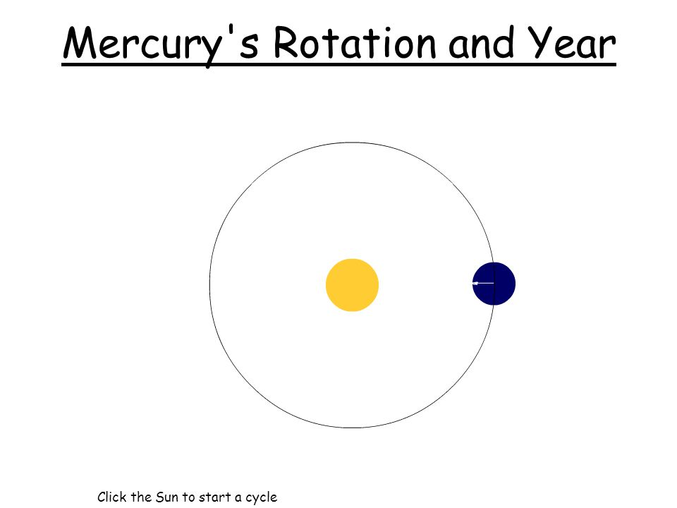 Mercury's Rotation and Year Click the Sun to start a cycle