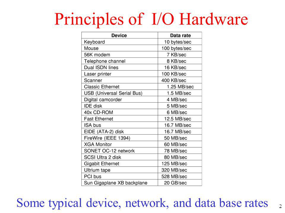 2 Principles of I/O Hardware Some typical device, network, and data base rates