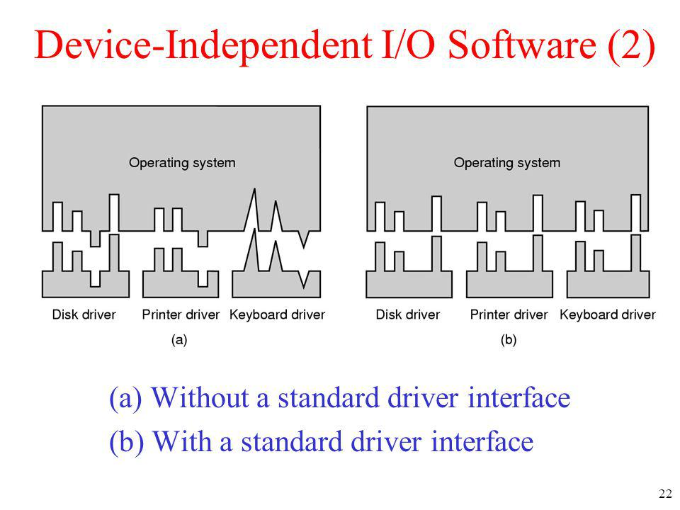 22 Device-Independent I/O Software (2) (a) Without a standard driver interface (b) With a standard driver interface