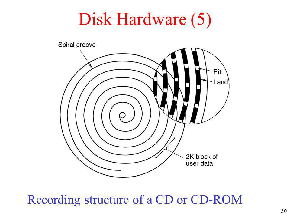 30 Disk Hardware (5) Recording structure of a CD or CD-ROM