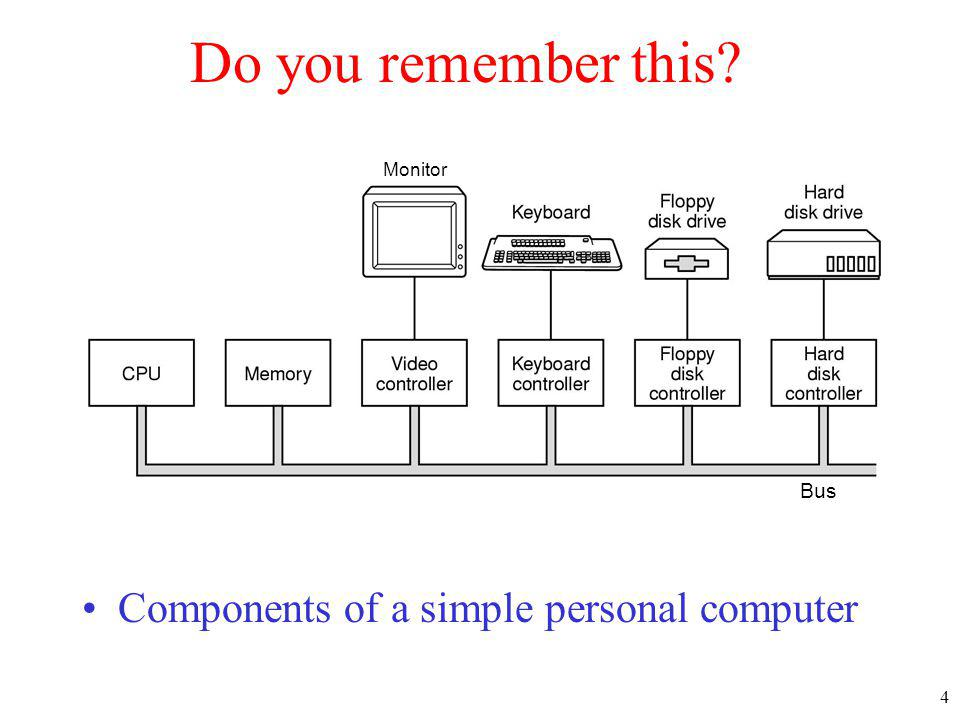 4 Do you remember this? Components of a simple personal computer Monitor Bus