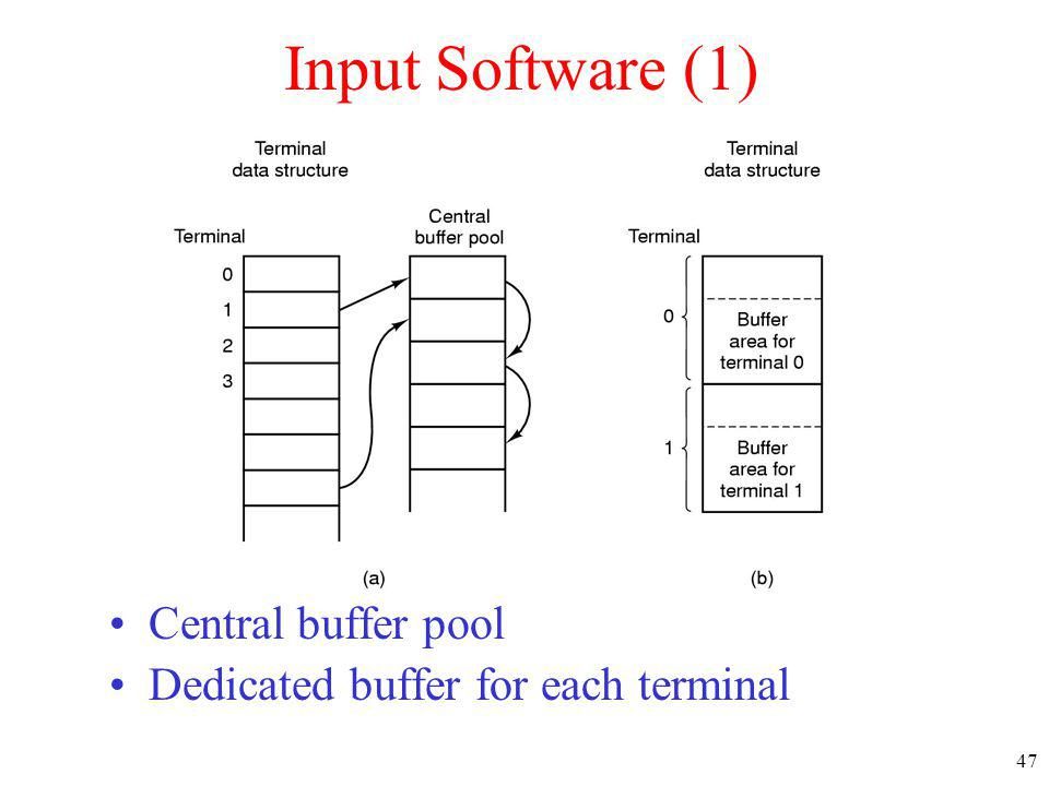 47 Central buffer pool Dedicated buffer for each terminal Input Software (1)