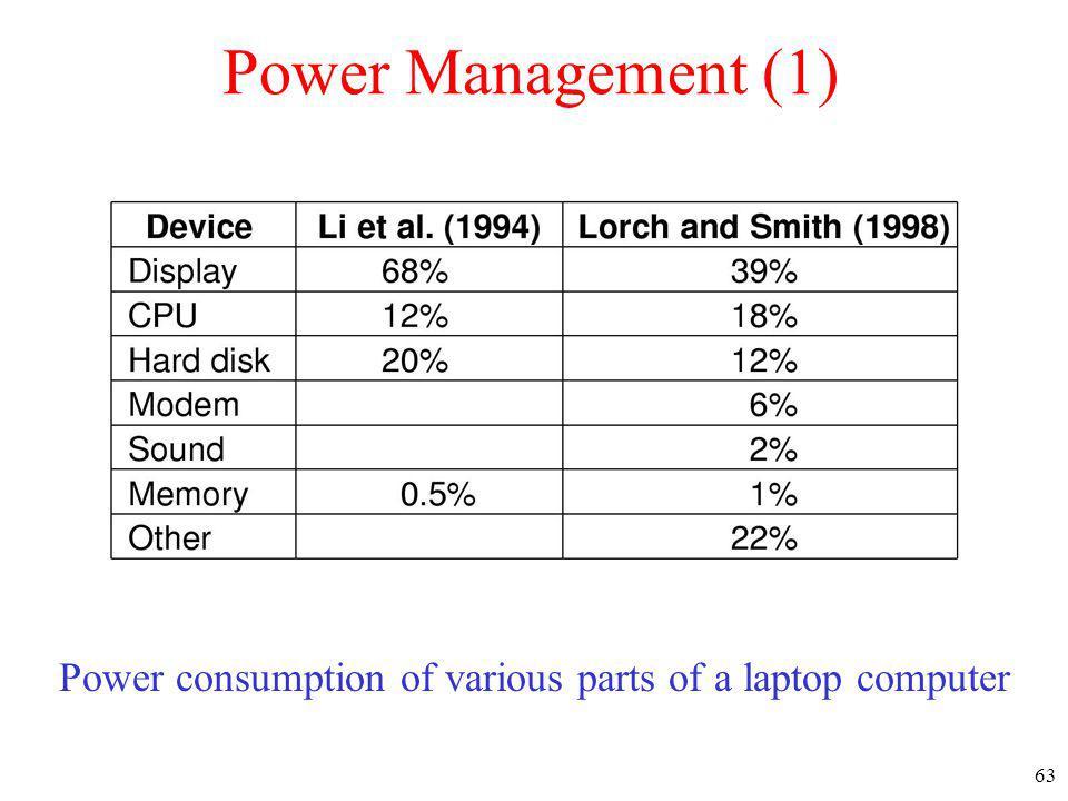 63 Power Management (1) Power consumption of various parts of a laptop computer