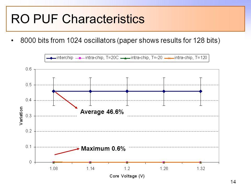 14 RO PUF Characteristics 8000 bits from 1024 oscillators (paper shows results for 128 bits) Average 46.6% Maximum 0.6%