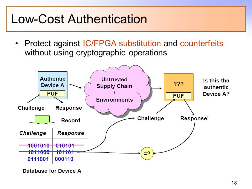 18 Low-Cost Authentication Protect against IC/FPGA substitution and counterfeits without using cryptographic operations Authentic Device A PUF Untrusted Supply Chain / Environments ??.