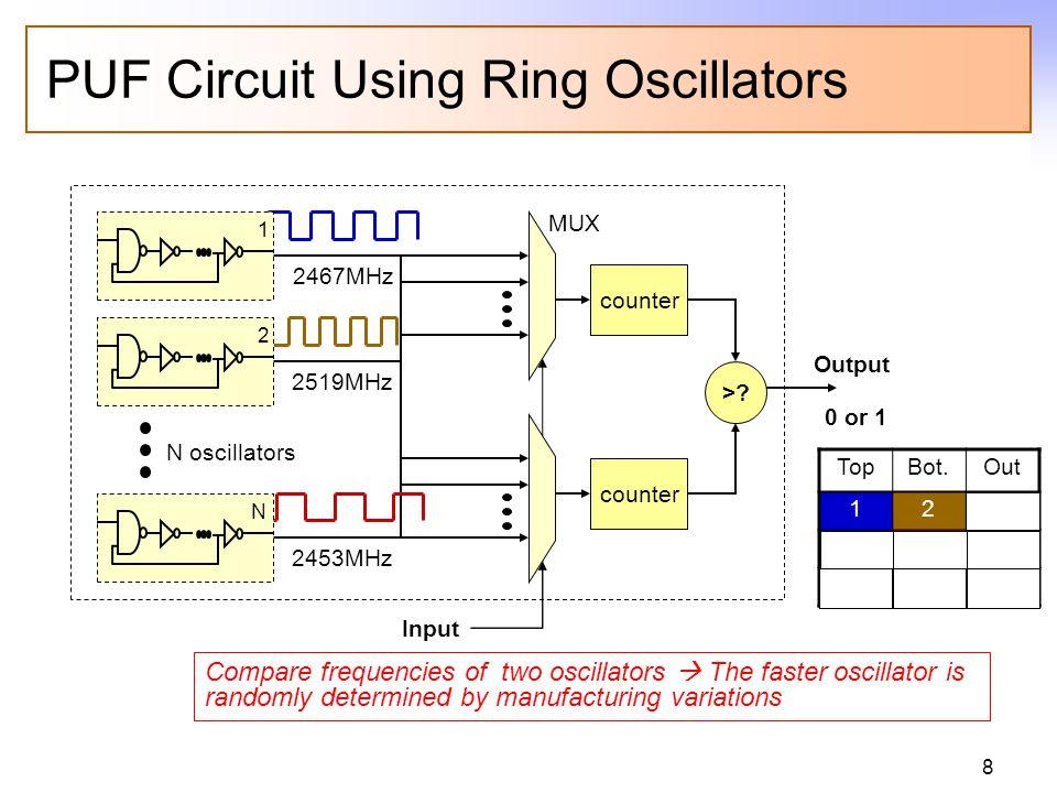 8 PUF Circuit Using Ring Oscillators N oscillators MUX counter >? Output Input Compare frequencies of two oscillators The faster oscillator is randoml