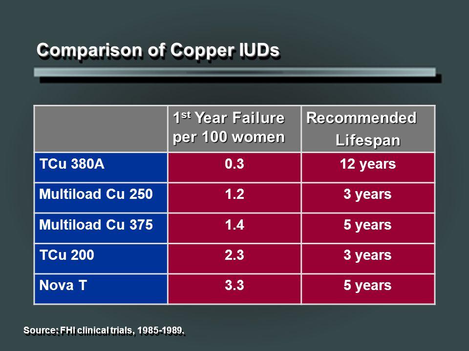 Comparison of Copper IUDs 1 st Year Failure per 100 women RecommendedLifespan TCu 380A0.312 years Multiload Cu 2501.23 years Multiload Cu 3751.45 years TCu 2002.33 years Nova T3.35 years :.