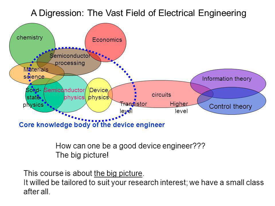 A Digression: The Vast Field of Electrical Engineering Solid- state physics Device physics circuits Transistor level Higher level Information theory C