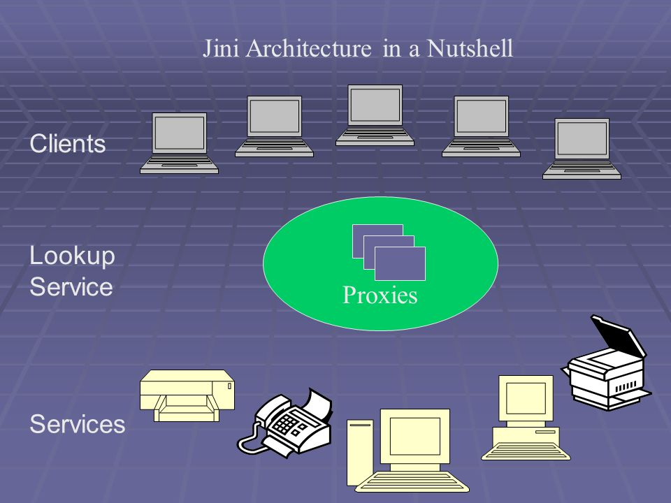 Clients Services Lookup Service Proxies Jini Architecture in a Nutshell