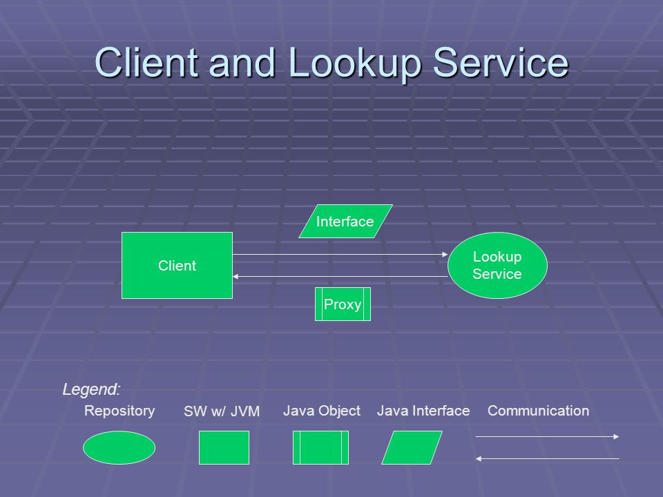 Client and Lookup Service Lookup Service Client Legend: SW w/ JVM CommunicationRepositoryJava Object Proxy Java Interface Interface
