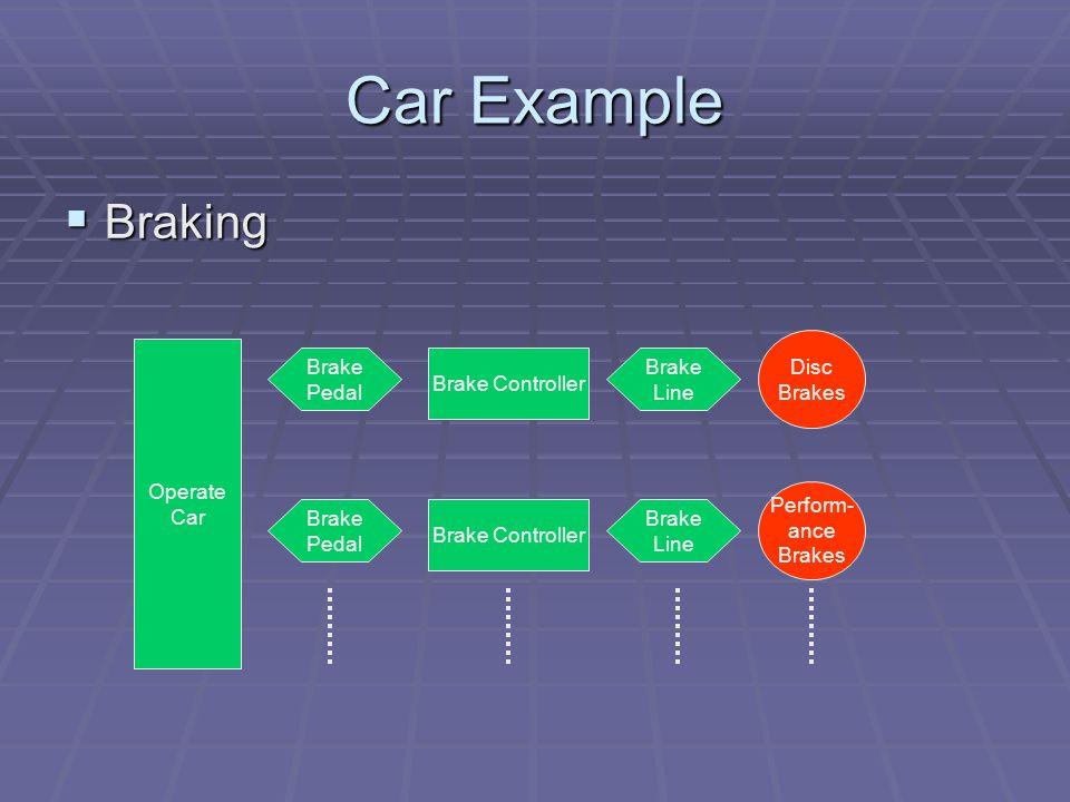 Car Example Braking Braking Brake Pedal Brake Controller Brake Line Disc Brakes Brake Pedal Brake Line Perform- ance Brakes Operate Car Brake Controller