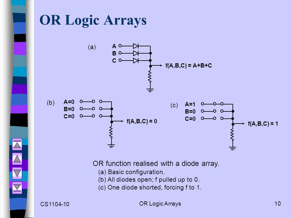 CS1104-10 OR Logic Arrays10 OR Logic Arrays A f(A,B,C) = A+B+C B C A=0 f(A,B,C) = 0 B=0 C=0 A=1 f(A,B,C) = 1 B=0 C=0 (a) (b) (c) OR function realised