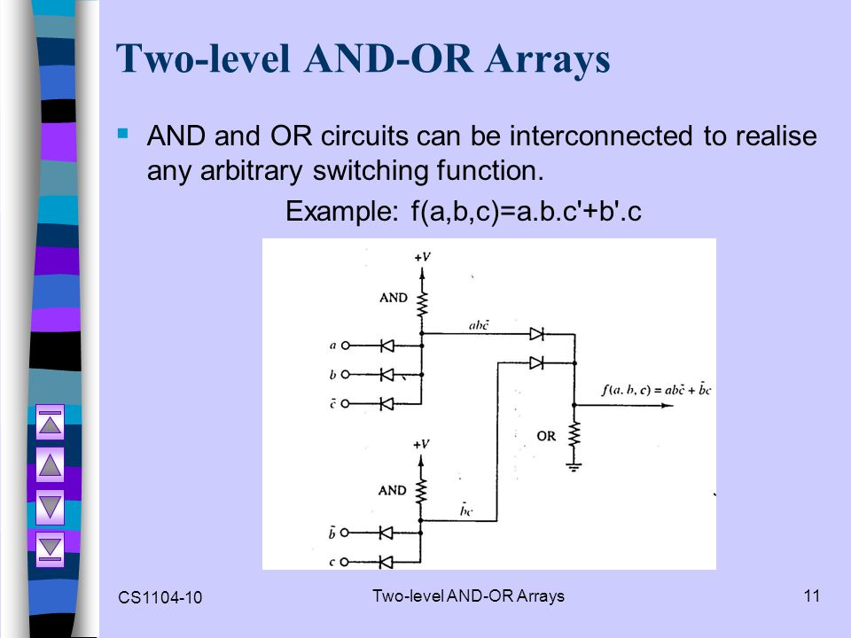 CS1104-10 Two-level AND-OR Arrays11 Two-level AND-OR Arrays AND and OR circuits can be interconnected to realise any arbitrary switching function. Exa