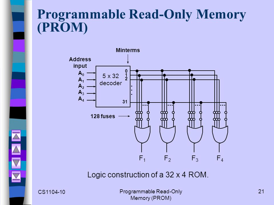 CS1104-10 Programmable Read-Only Memory (PROM) 21 Programmable Read-Only Memory (PROM) Logic construction of a 32 x 4 ROM.