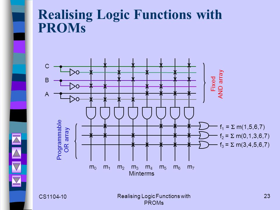 CS1104-10 Realising Logic Functions with PROMs 23 Realising Logic Functions with PROMs C B A m0m0 m2m2 m3m3 m5m5 m4m4 m1m1 m7m7 Programmable OR array