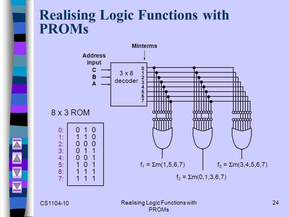 CS1104-10 Realising Logic Functions with PROMs 24 Realising Logic Functions with PROMs 0: 0 1 0 1: 1 1 0 2: 0 0 0 3: 0 1 1 4: 0 0 1 5: 1 0 1 6: 1 1 1