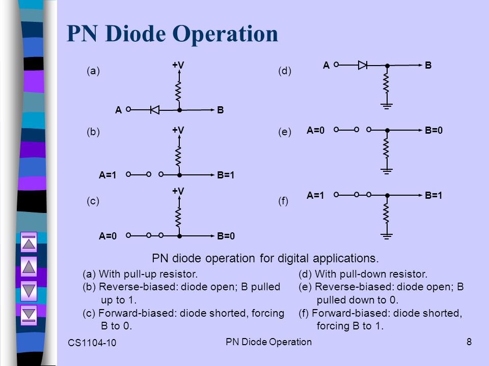 CS1104-10 PN Diode Operation8 AB +V A=1B=1 +V A=0B=0 +V (a) (b) (c) (a) With pull-up resistor. (b) Reverse-biased: diode open; B pulled up to 1. (c) F