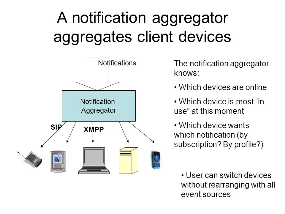 A notification aggregator aggregates client devices Notifications Notification Aggregator The notification aggregator knows: Which devices are online Which device is most in use at this moment Which device wants which notification (by subscription.