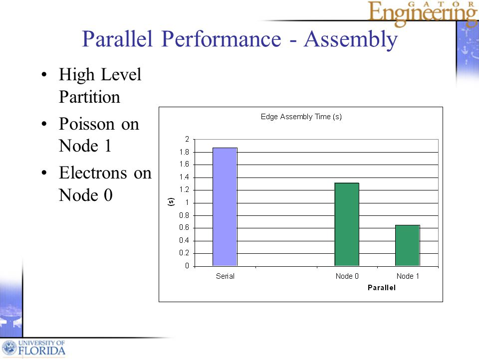 Parallel Performance - Assembly High Level Partition Poisson on Node 1 Electrons on Node 0
