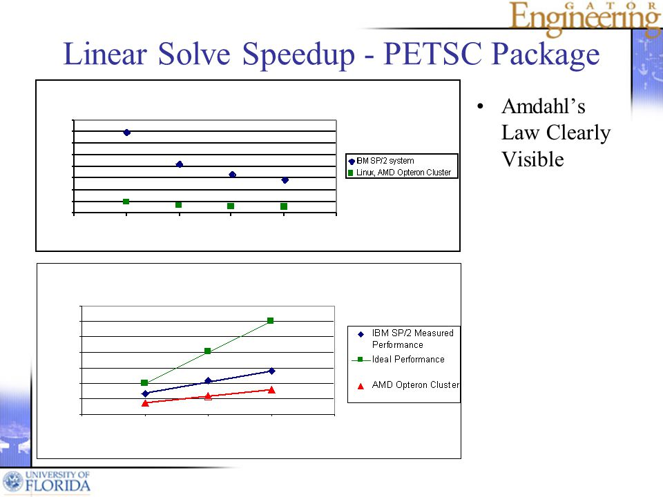 Linear Solve Speedup - PETSC Package Amdahls Law Clearly Visible