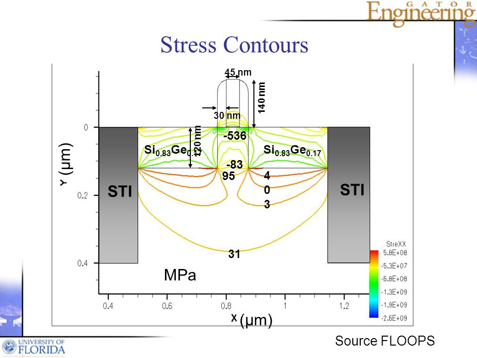 (μm) 45 nm 140 nm 120 nm 30 nm Si 0.83 Ge 0.17 STI -536 -83 403403 95 31 Source FLOOPS MPa Stress Contours