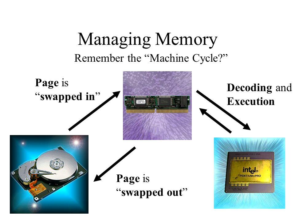 Managing Memory Remember the Machine Cycle? Page is swapped in Decoding and Execution Page is swapped out
