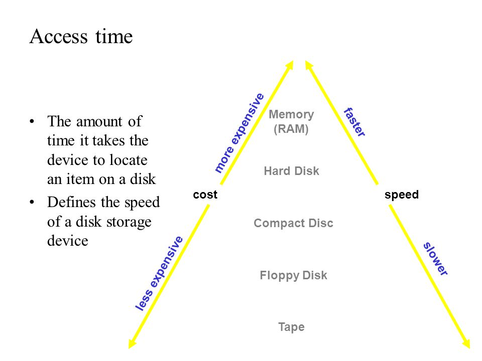 Access time The amount of time it takes the device to locate an item on a disk Defines the speed of a disk storage device Memory (RAM) Compact Disc Fl