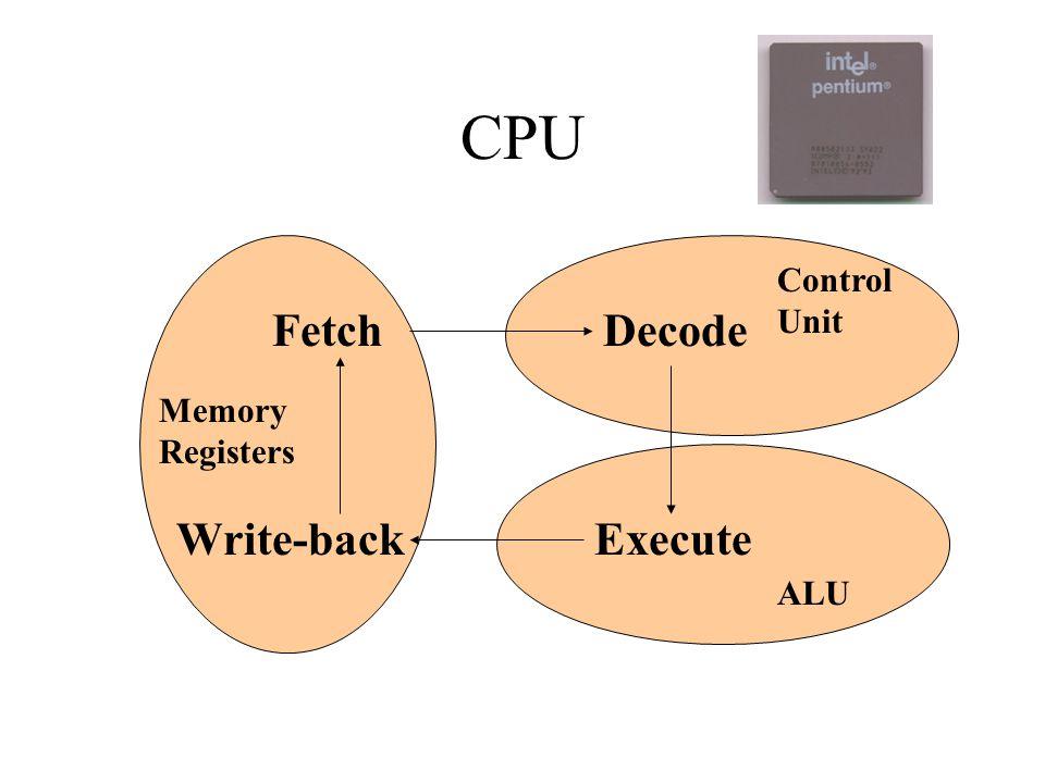 Output Devices Monitors –Cathode Ray Tubes (CRTs) –Liquid Crystal Displays (LCDs) Active matrix Passive matrix Printers Plotters Computer Output Microform (COM) Music Devices