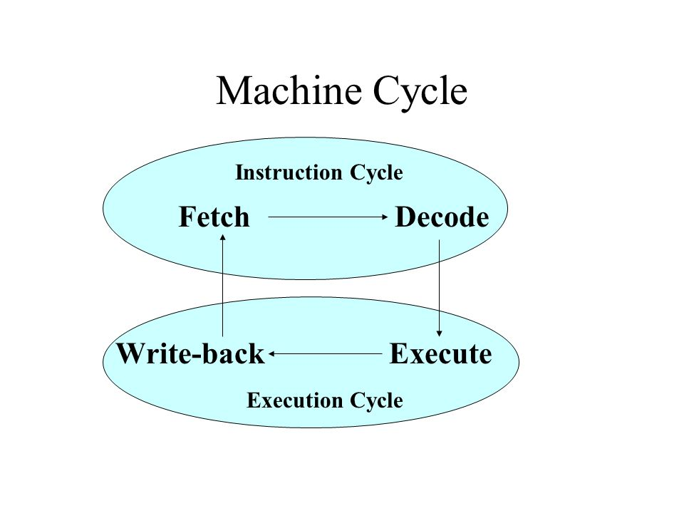 Machine Cycle FetchDecode Execute Instruction Cycle Execution Cycle Write-back