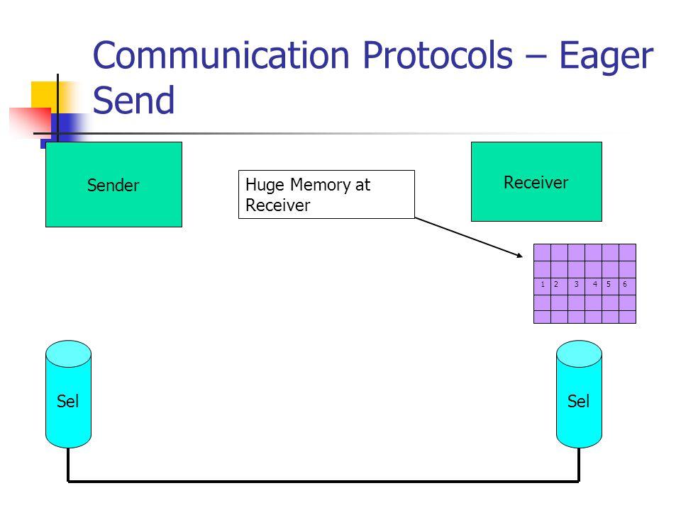 Communication Protocols – Eager Send Sender Receiver Sel 1 2 3 4 5 6 Huge Memory at Receiver