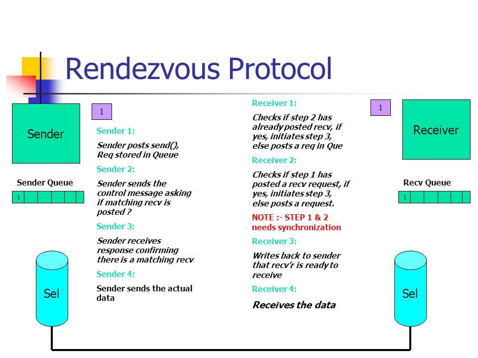 Rendezvous Protocol 1 Sender Queue 1 Recv Queue Sender Sel 1 Receiver 1 Sender 1: Sender posts send(), Req stored in Queue Sender 2: Sender sends the